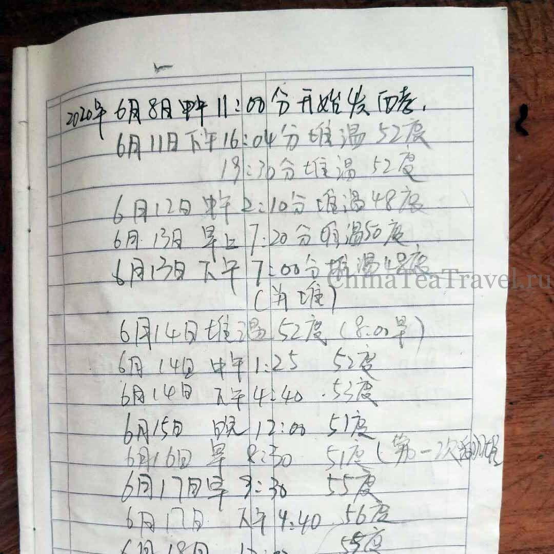 9 Шу пуэр со старых 200 летних чайных деревьев сада Ma Deng «Старый Маденг». Ma Deng Gu Shu Shu Puerh '20 Spr. Tea trees 200 y.o.